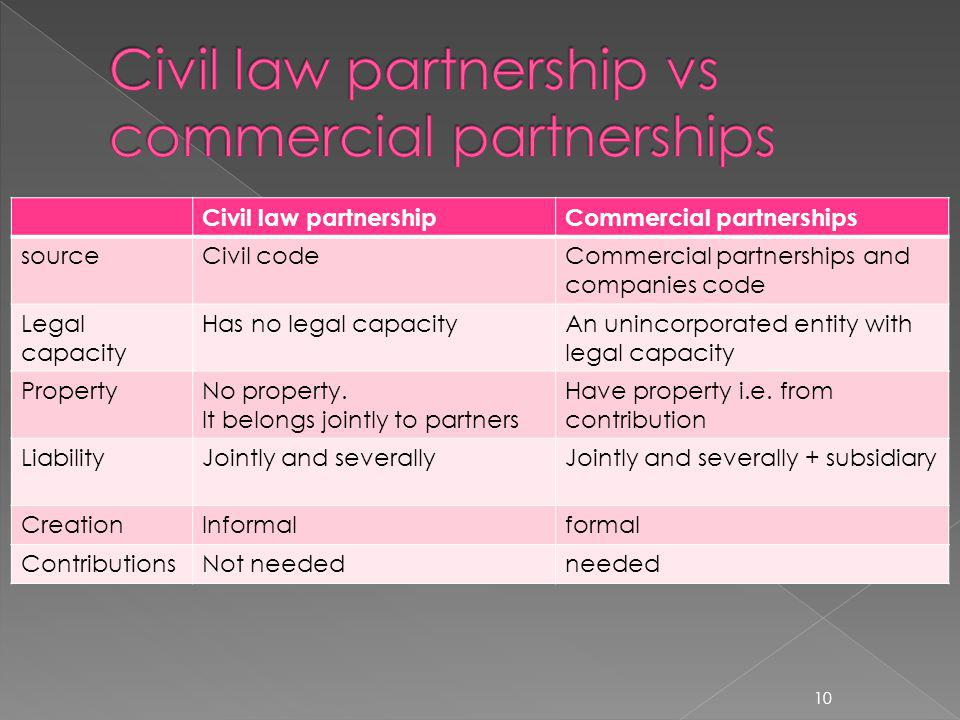 Civil law partnershipCommercial partnerships sourceCivil codeCommercial partnerships and companies code Legal capacity Has no legal capacityAn unincorporated entity with legal capacity PropertyNo property.