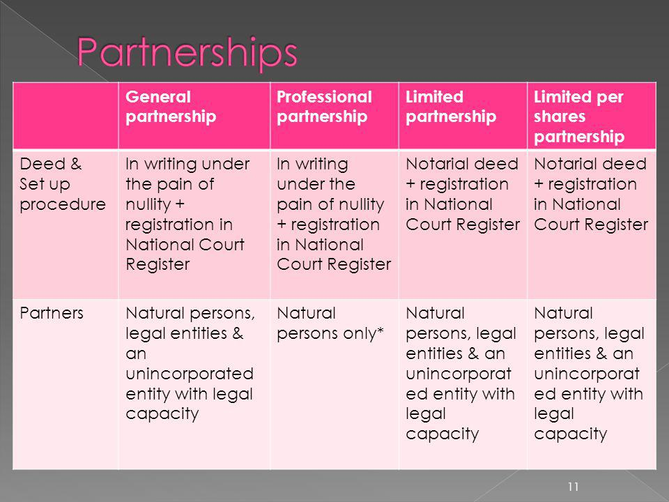 General partnership Professional partnership Limited partnership Limited per shares partnership Deed & Set up procedure In writing under the pain of nullity + registration in National Court Register Notarial deed + registration in National Court Register PartnersNatural persons, legal entities & an unincorporated entity with legal capacity Natural persons only* Natural persons, legal entities & an unincorporat ed entity with legal capacity 11