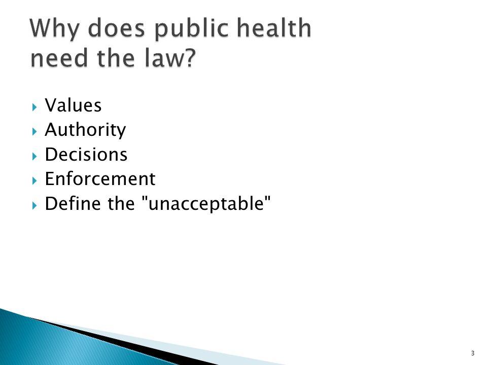 Values Authority Decisions Enforcement Define the unacceptable 3