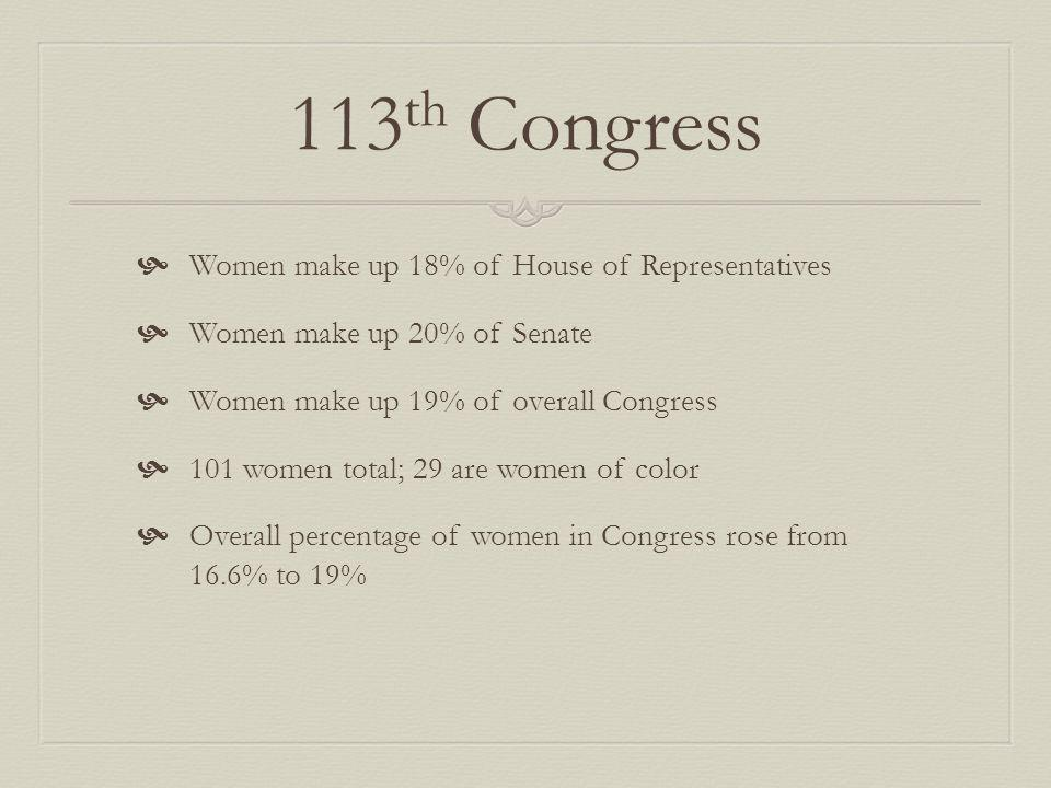 113 th Congress Women make up 18% of House of Representatives Women make up 20% of Senate Women make up 19% of overall Congress 101 women total; 29 are women of color Overall percentage of women in Congress rose from 16.6% to 19%