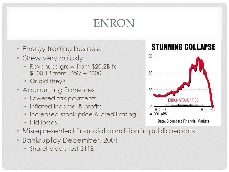 ENRON Energy trading business Grew very quickly Revenues grew from $20.2B to $100.1B from 1997 – 2000 Or did they.