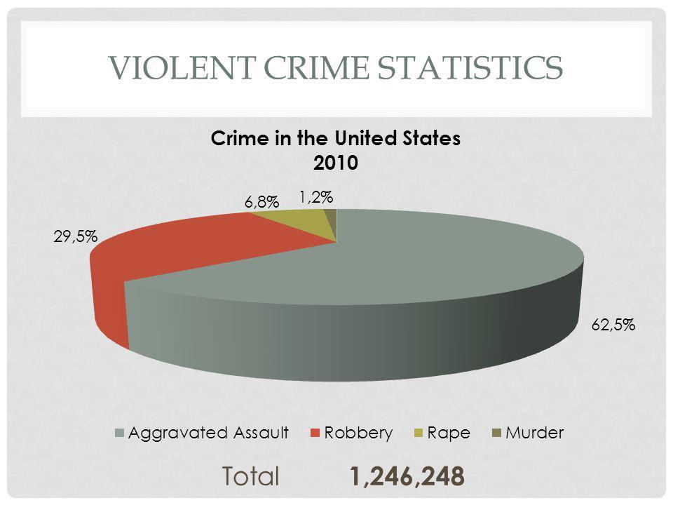 VIOLENT CRIME STATISTICS Total 1,246,248