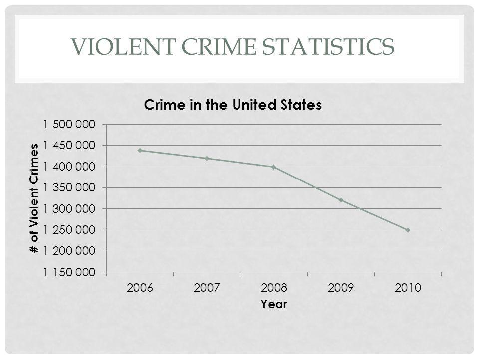 VIOLENT CRIME STATISTICS