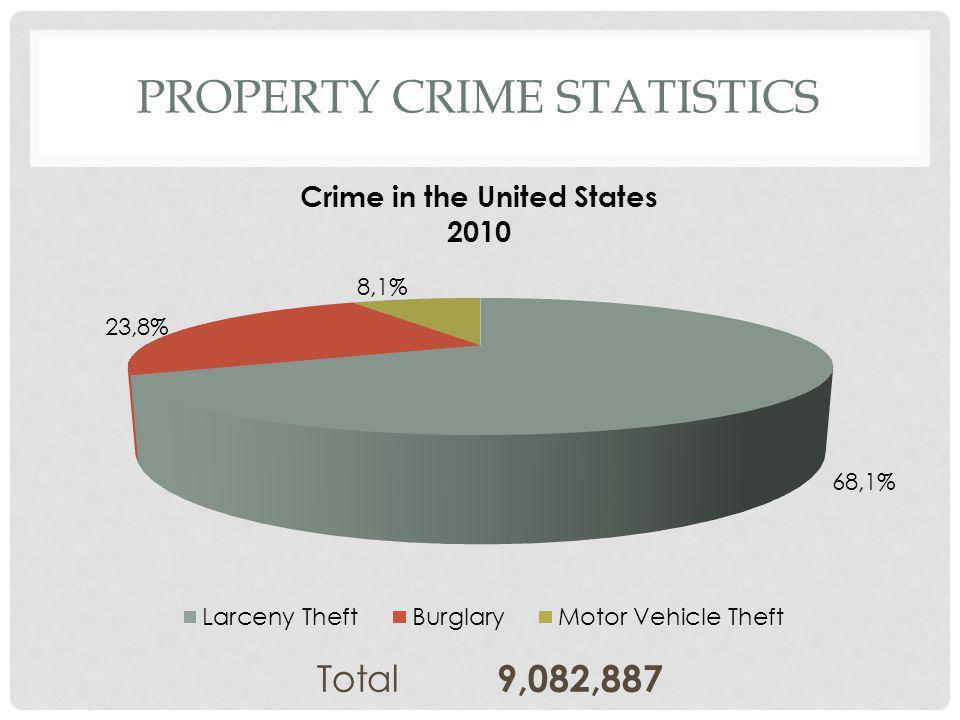 PROPERTY CRIME STATISTICS Loss of $15.7 Billion