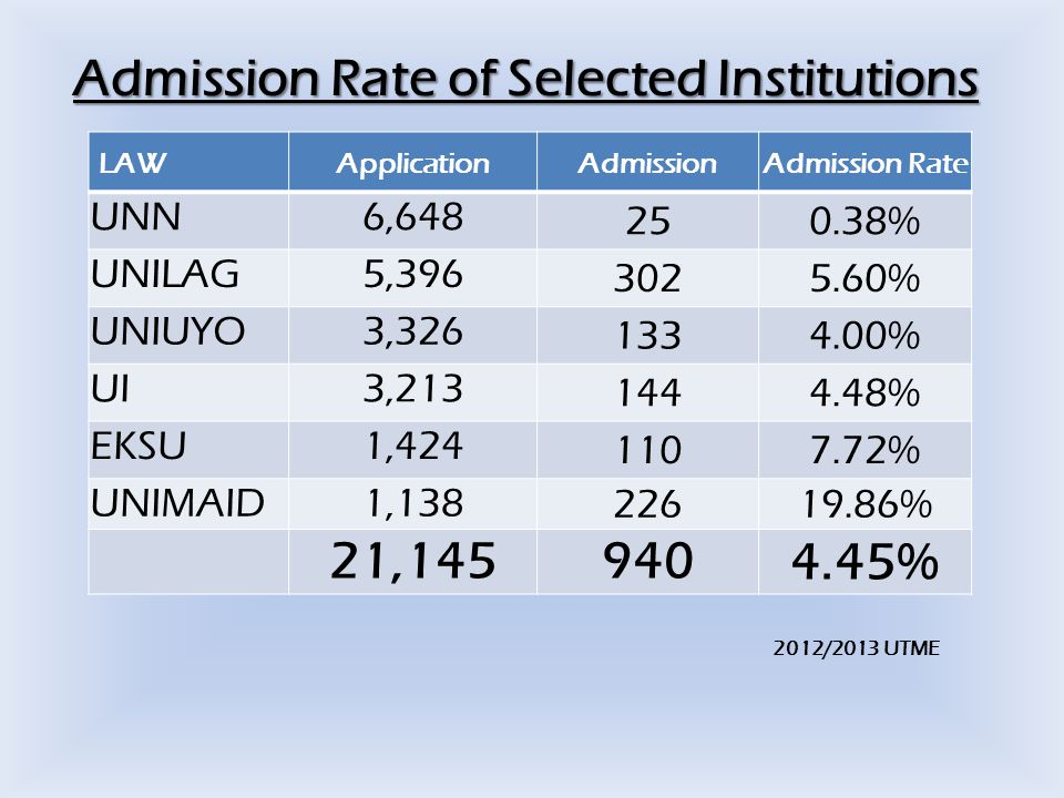 Admission Rate of Selected Institutions 2012/2013 UTME LAWApplicationAdmissionAdmission Rate UNN6,648 250.38% UNILAG5,396 3025.60% UNIUYO3,326 1334.00% UI3,213 1444.48% EKSU1,424 1107.72% UNIMAID1,13822619.86% 21,145940 4.45%