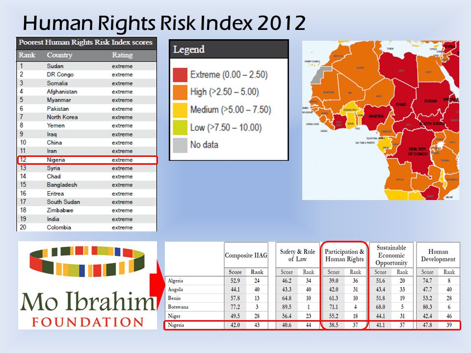 Human Rights Risk Index 2012