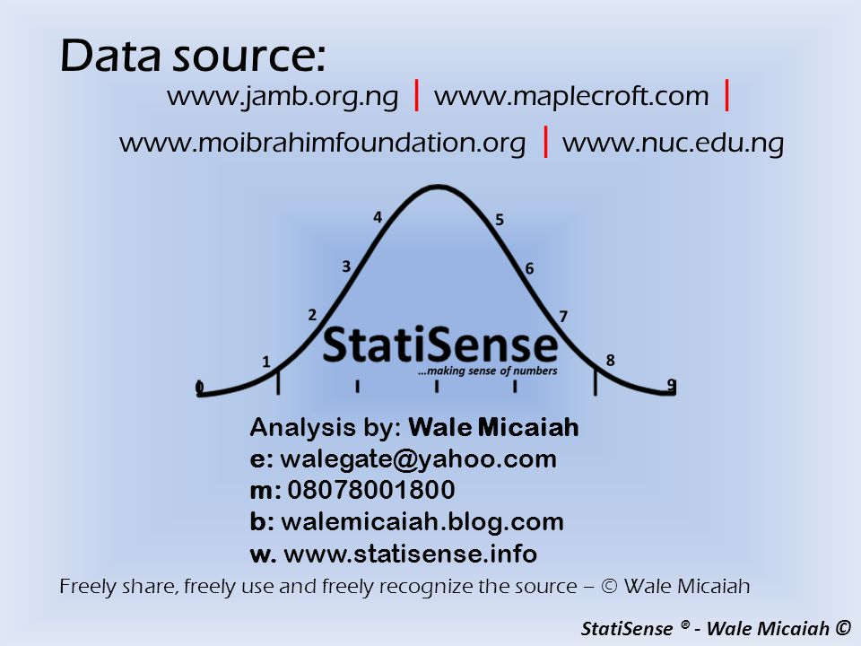 StatiSense ® - Wale Micaiah © Freely share, freely use and freely recognize the source – © Wale Micaiah Data source: Analysis by: Wale Micaiah e: walegate@yahoo.com m: 08078001800 b: walemicaiah.blog.com w.