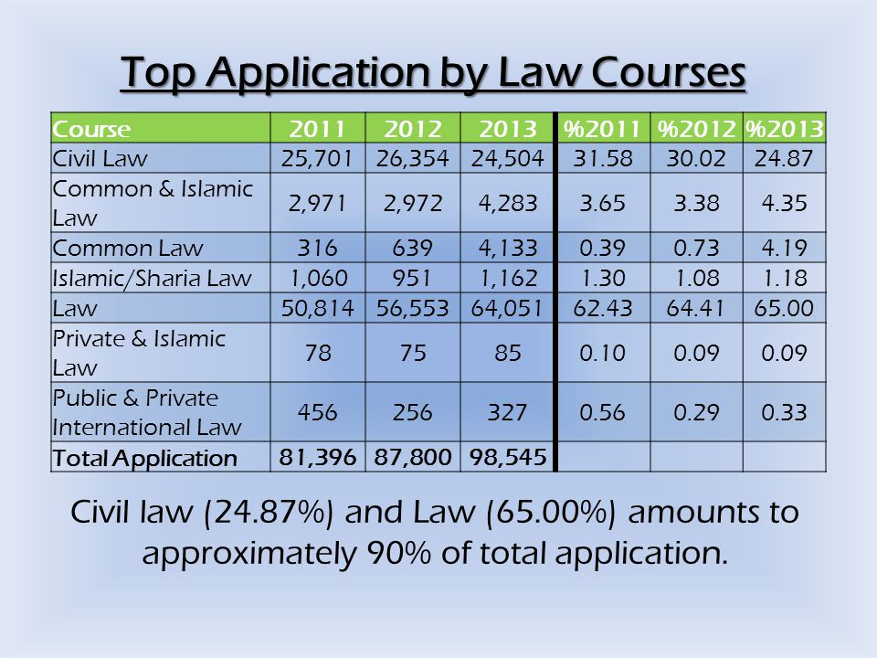 Top Application by Law Courses Course201120122013 %2011%2012%2013 Civil Law25,70126,35424,50431.5830.0224.87 Common & Islamic Law 2,9712,9724,2833.653.384.35 Common Law3166394,1330.390.734.19 Islamic/Sharia Law1,0609511,1621.301.081.18 Law50,81456,55364,05162.4364.4165.00 Private & Islamic Law 7875850.100.09 Public & Private International Law 4562563270.560.290.33 Total Application81,39687,80098,545 Civil law (24.87%) and Law (65.00%) amounts to approximately 90% of total application.