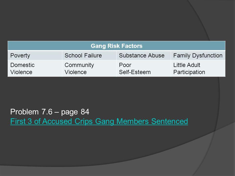 Gang Risk Factors PovertySchool FailureSubstance AbuseFamily Dysfunction Domestic Violence Community Violence Poor Self-Esteem Little Adult Participat