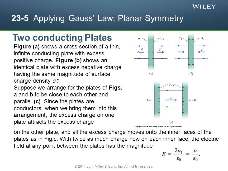 23-5 Applying Gauss Law: Planar Symmetry Figure (a) shows a cross section of a thin, infinite conducting plate with excess positive charge. Figure (b)
