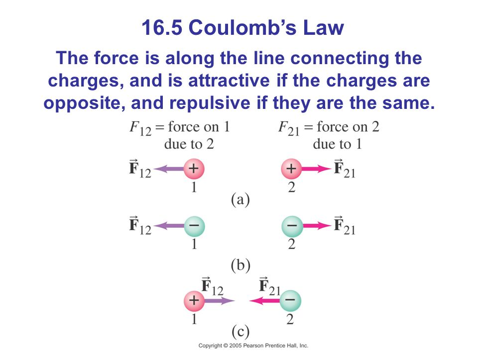 16.5 Coulombs Law The force is along the line connecting the charges, and is attractive if the charges are opposite, and repulsive if they are the same.