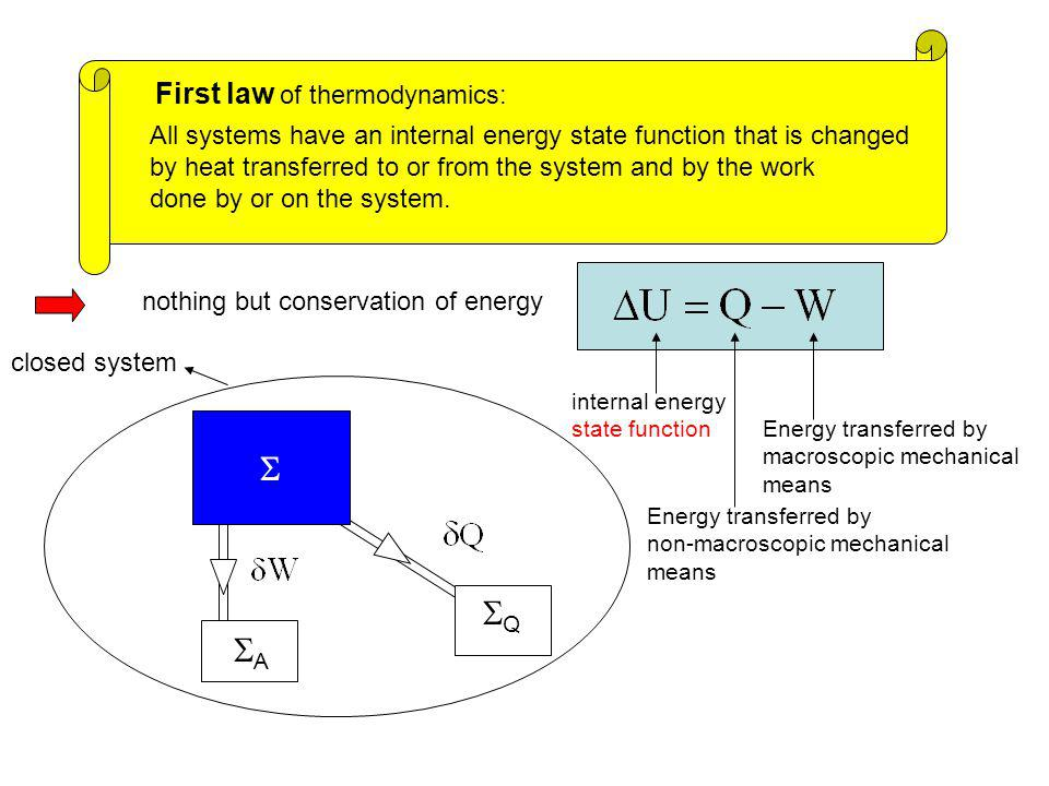 First law of thermodynamics: All systems have an internal energy state function that is changed by heat transferred to or from the system and by the work done by or on the system.