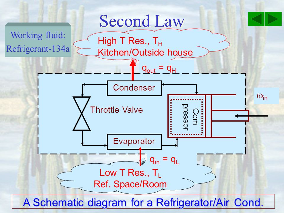 Second Law Condenser Evaporator High T Res., T H Kitchen/Outside house q out = q H in Low T Res., T L Ref.