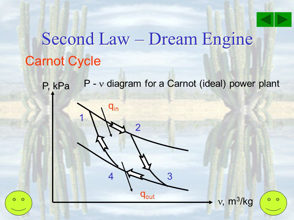 Second Law – Dream Engine Carnot Cycle P - diagram for a Carnot (ideal) power plant P, kPa, m 3 /kg q out q in 2 34 1
