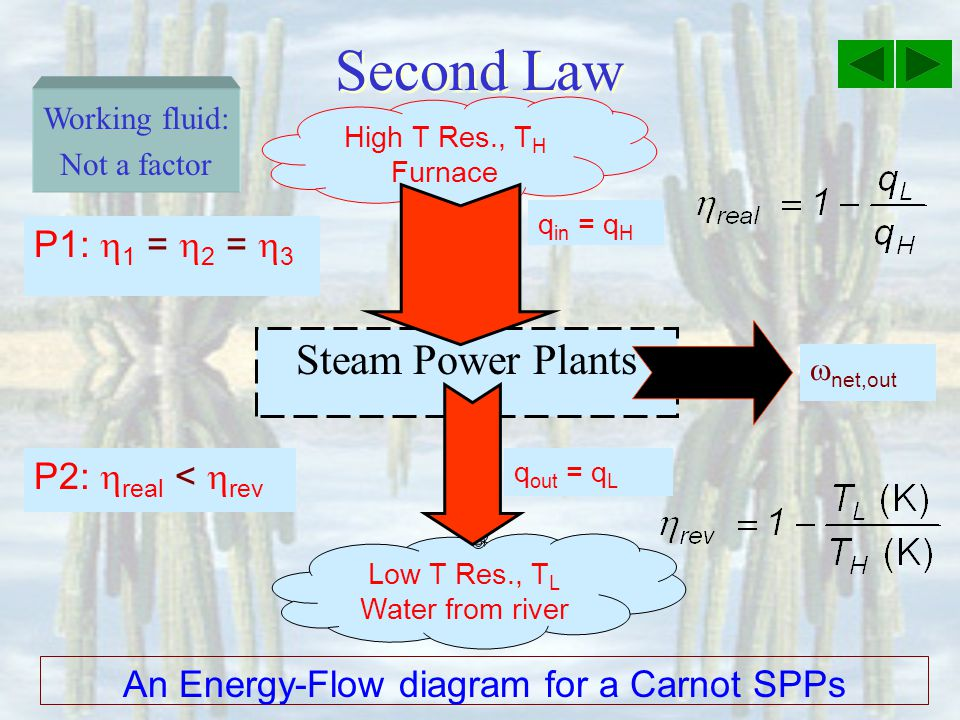 Second Law Steam Power Plants High T Res., T H Furnace q in = q H net,out Low T Res., T L Water from river An Energy-Flow diagram for a Carnot SPPs q out = q L Working fluid: Not a factor P1: 1 = 2 = 3 P2: real < rev