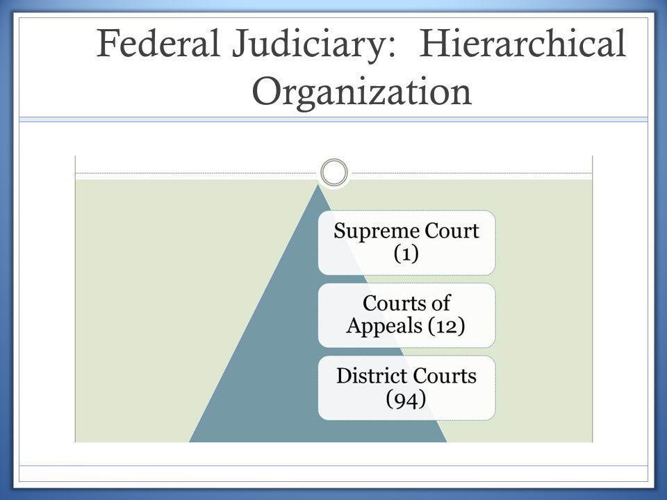 Federal Judiciary: Hierarchical Organization