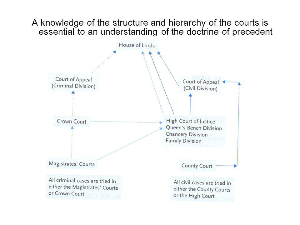 A knowledge of the structure and hierarchy of the courts is essential to an understanding of the doctrine of precedent