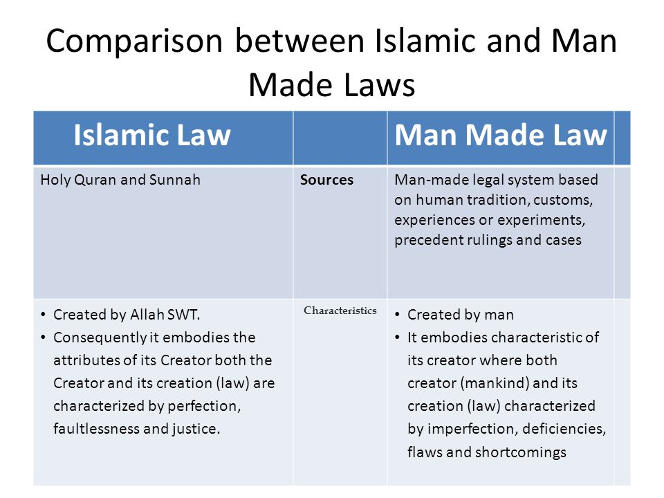 Comparison between Islamic and Man Made Laws Islamic LawMan Made Law Holy Quran and SunnahSourcesMan-made legal system based on human tradition, custo