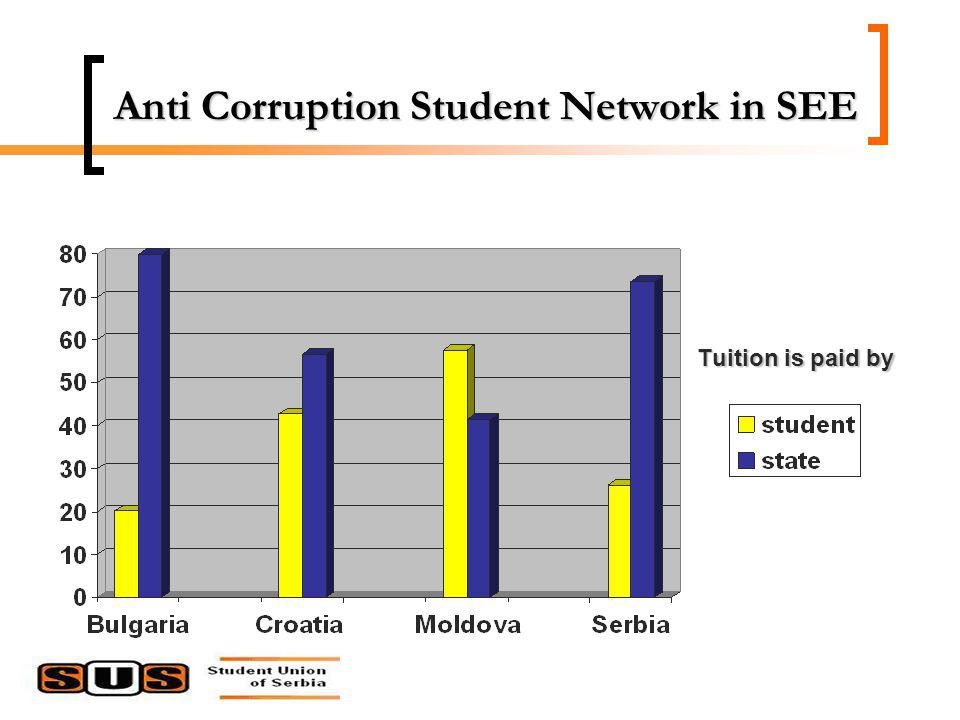 Anti Corruption Student Network in SEE Tuition is paid by