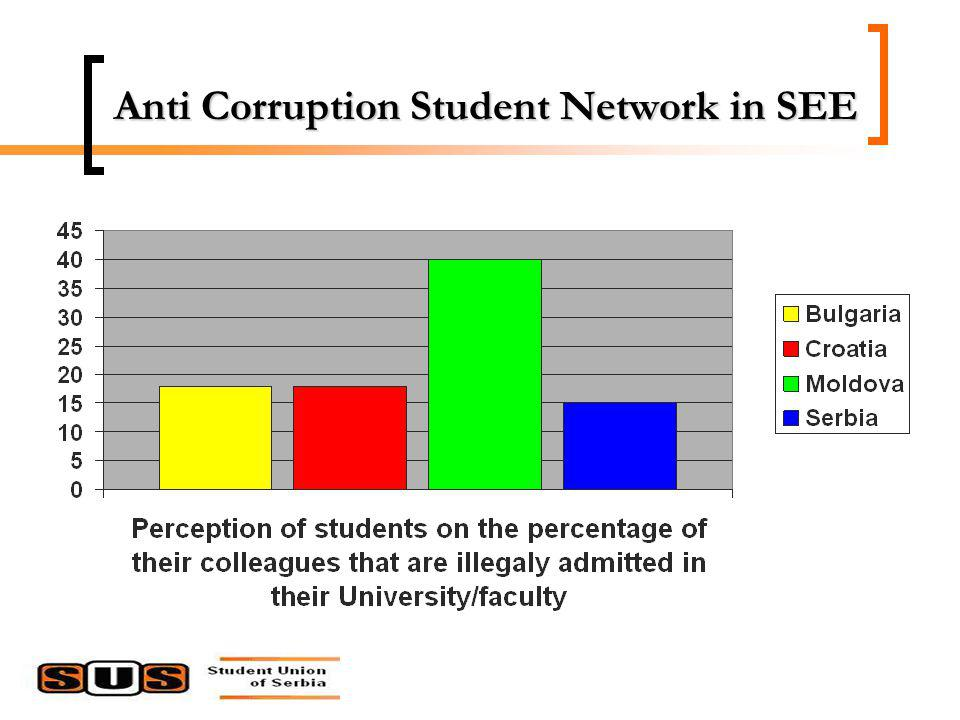 Anti Corruption Student Network in SEE