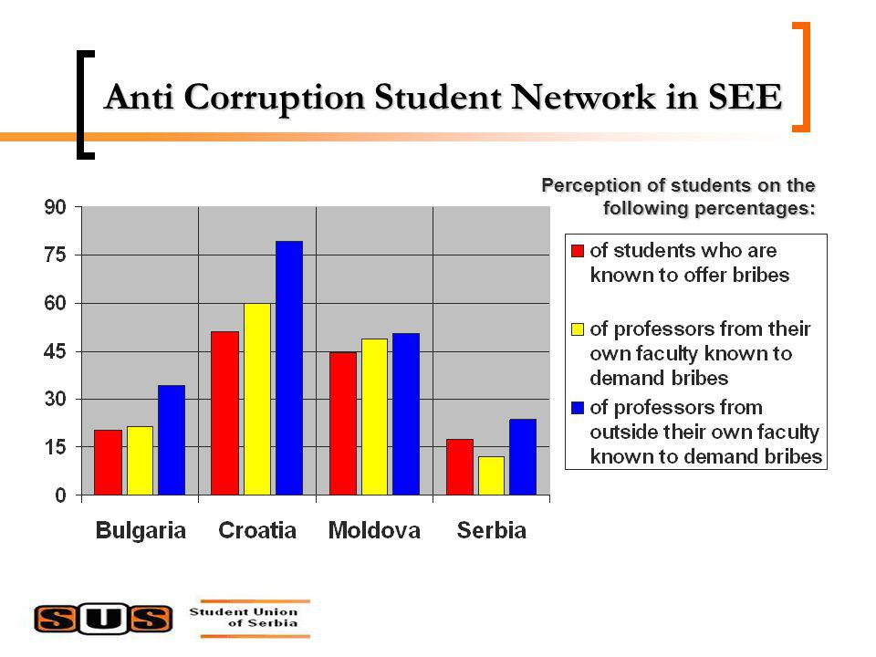 Perception of students on the following percentages: Anti Corruption Student Network in SEE