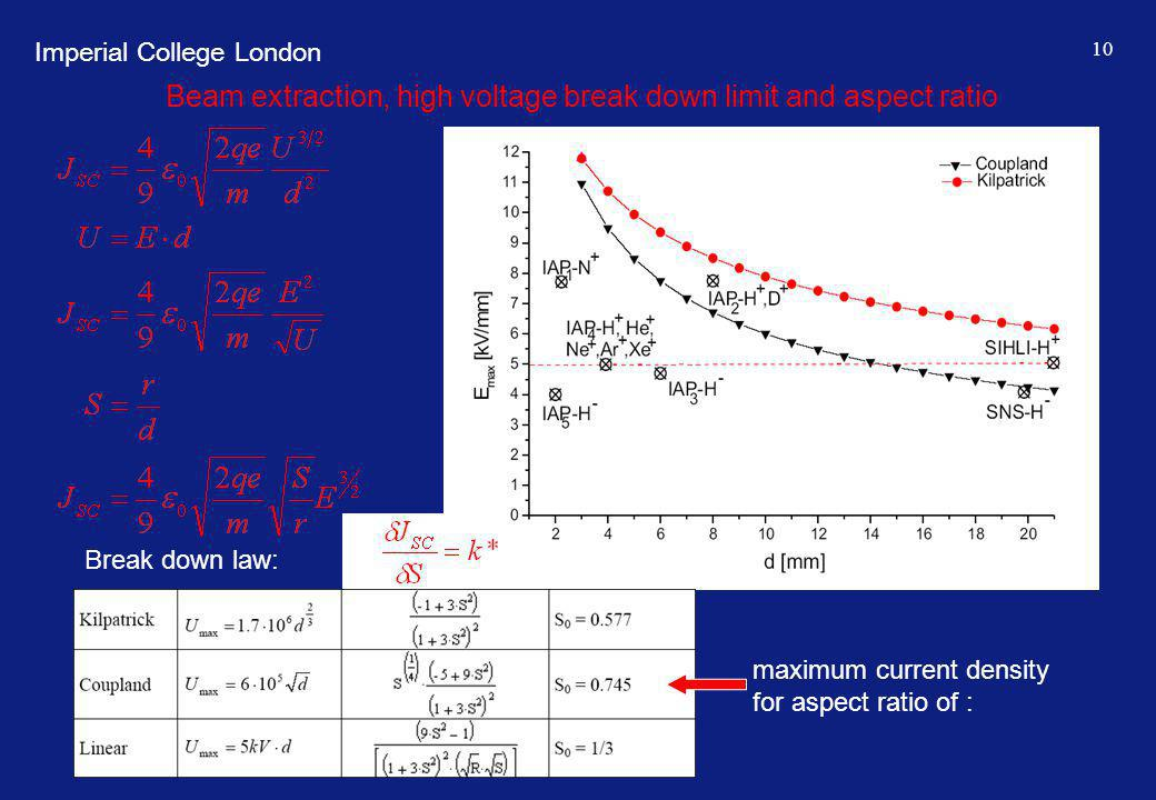 Imperial College London 10 Beam extraction, high voltage break down limit and aspect ratio Break down law: maximum current density for aspect ratio of :