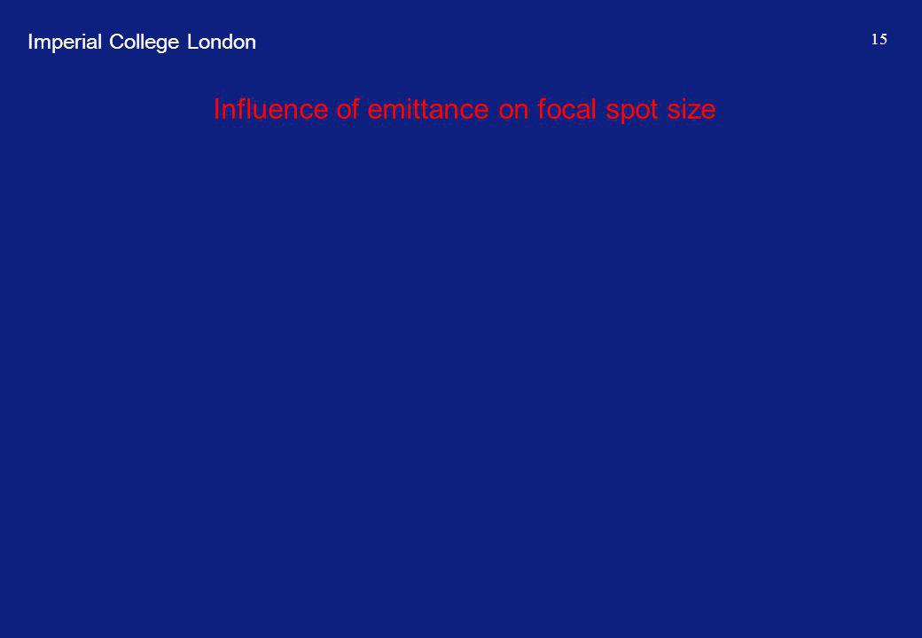 Imperial College London 15 Influence of emittance on focal spot size