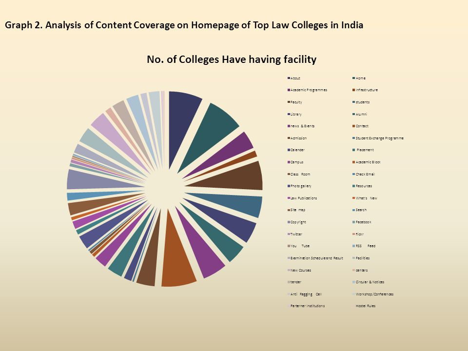 Graph 2. Analysis of Content Coverage on Homepage of Top Law Colleges in India