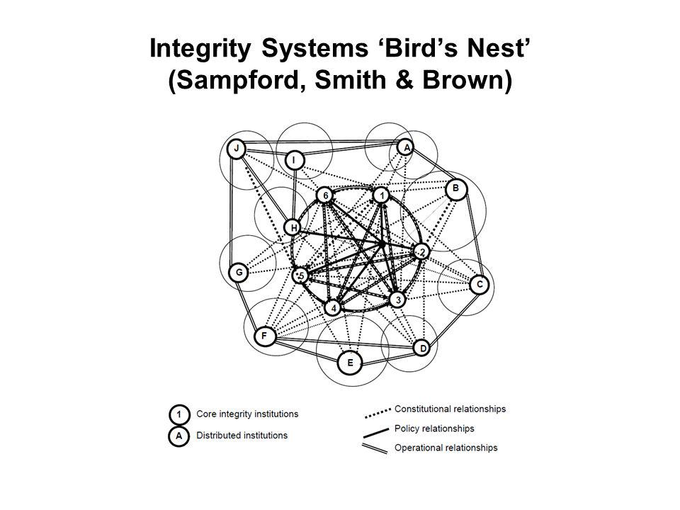Integrity Systems Birds Nest (Sampford, Smith & Brown)