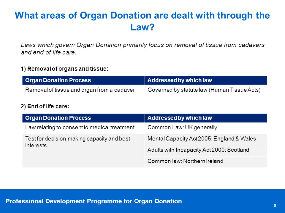Professional Development Programme for Organ Donation 30 What are the specific scenarios impacted by Organ Donation Law (2/2).