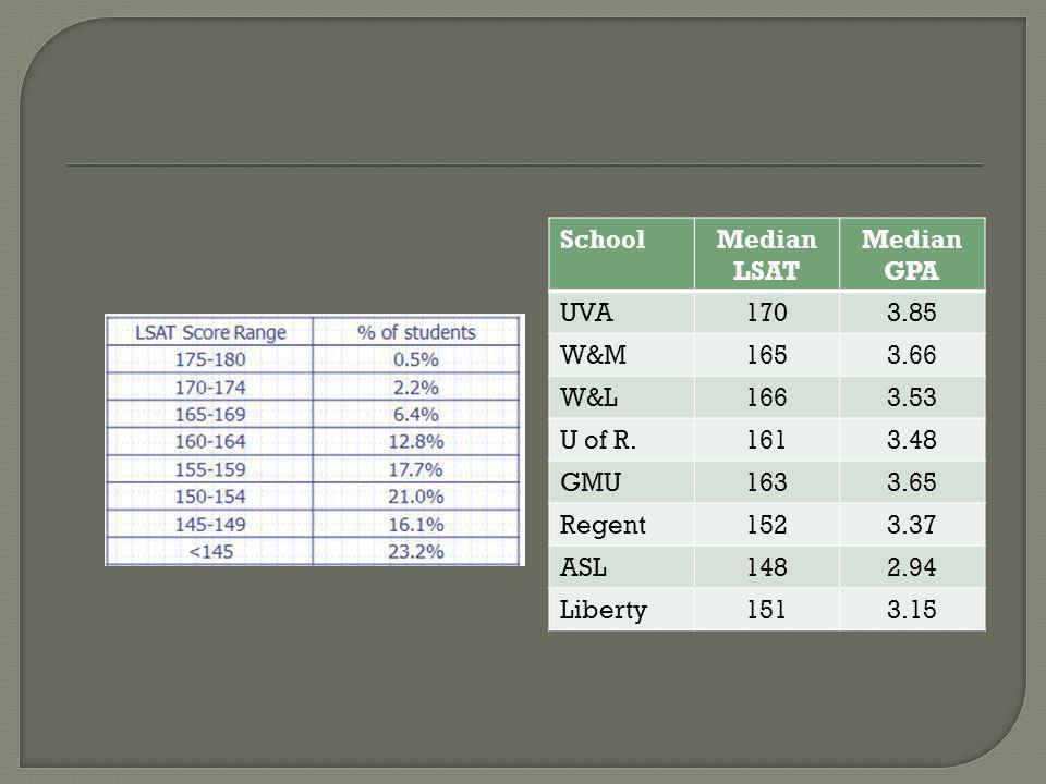 SchoolMedian LSAT Median GPA UVA1703.85 W&M1653.66 W&L1663.53 U of R.1613.48 GMU1633.65 Regent1523.37 ASL1482.94 Liberty1513.15