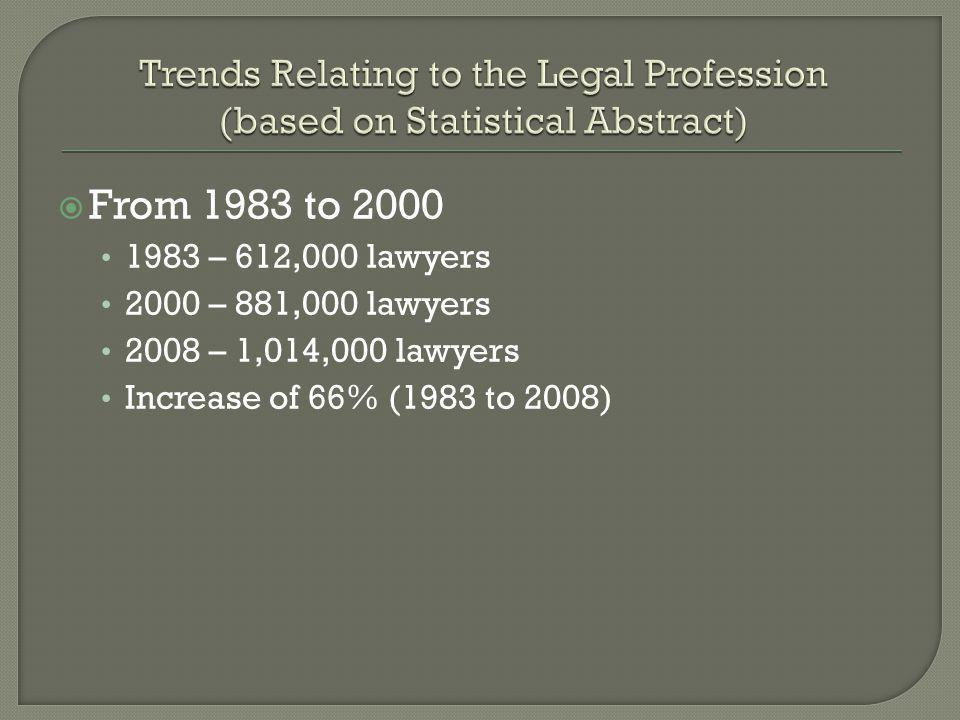 From 1983 to 2000 1983 – 612,000 lawyers 2000 – 881,000 lawyers 2008 – 1,014,000 lawyers Increase of 66% (1983 to 2008)