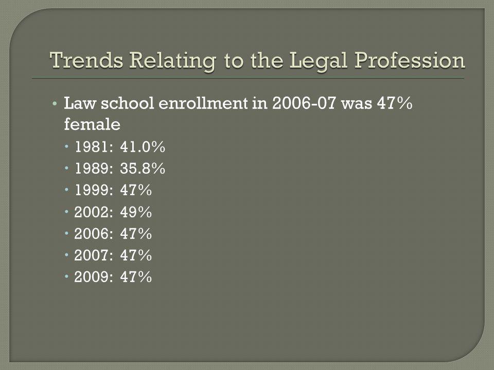 Law school enrollment in 2006-07 was 47% female 1981: 41.0% 1989: 35.8% 1999: 47% 2002: 49% 2006: 47% 2007: 47% 2009: 47%