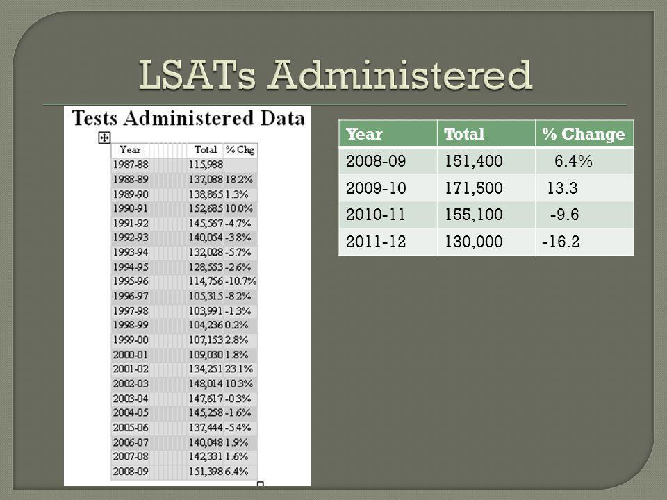 YearTotal% Change 2008-09151,400 6.4% 2009-10171,500 13.3 2010-11155,100 -9.6 2011-12130,000-16.2