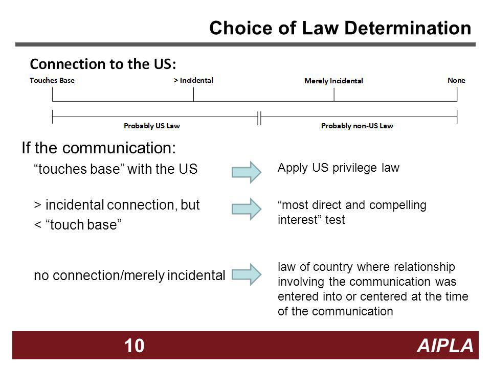 10 AIPLA10 Choice of Law Determination If the communication: touches base with the US > incidental connection, but < touch base no connection/merely i