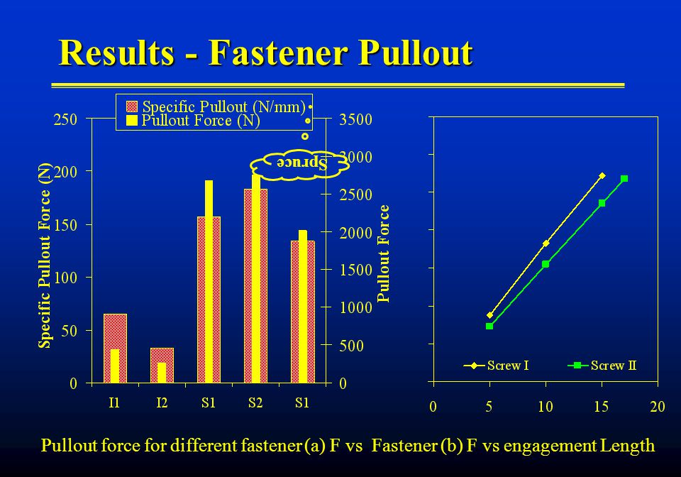 Results - Fastener Pullout Pullout force for different fastener (a) F vs Fastener (b) F vs engagement Length Spruce