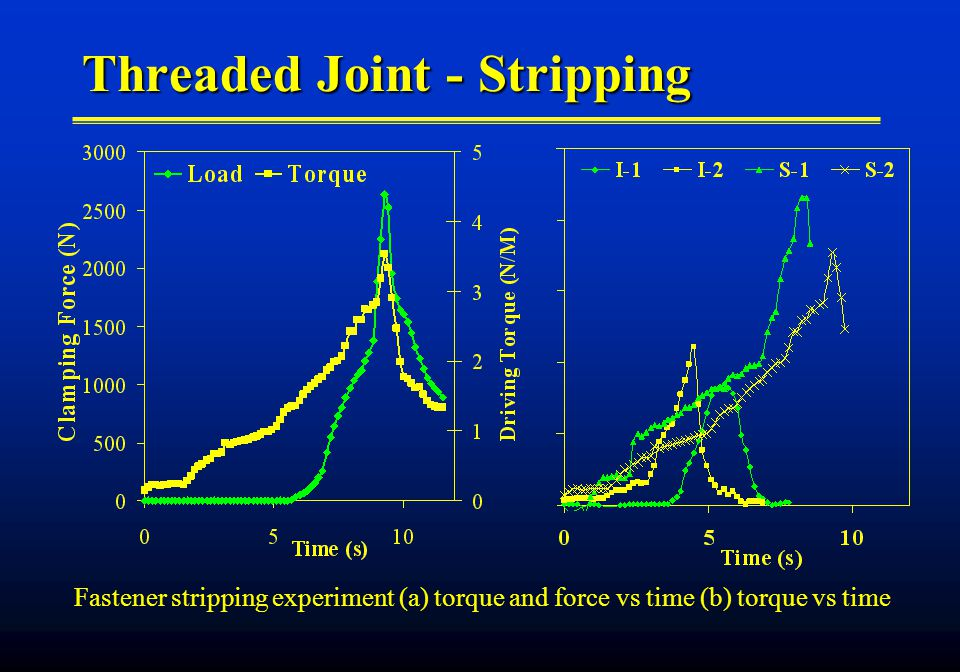 Threaded Joint - Stripping Fastener stripping experiment (a) torque and force vs time (b) torque vs time