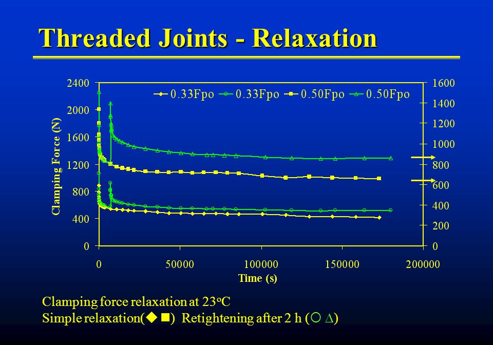 Threaded Joints - Relaxation Clamping force relaxation at 23 o C Simple relaxation( ) Retightening after 2 h ( )