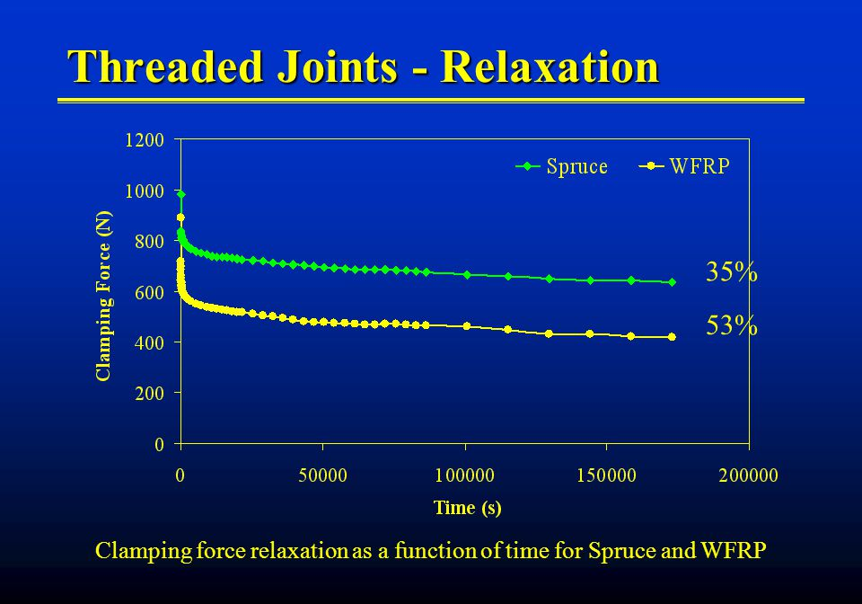 Threaded Joints - Relaxation 35% 53% Clamping force relaxation as a function of time for Spruce and WFRP