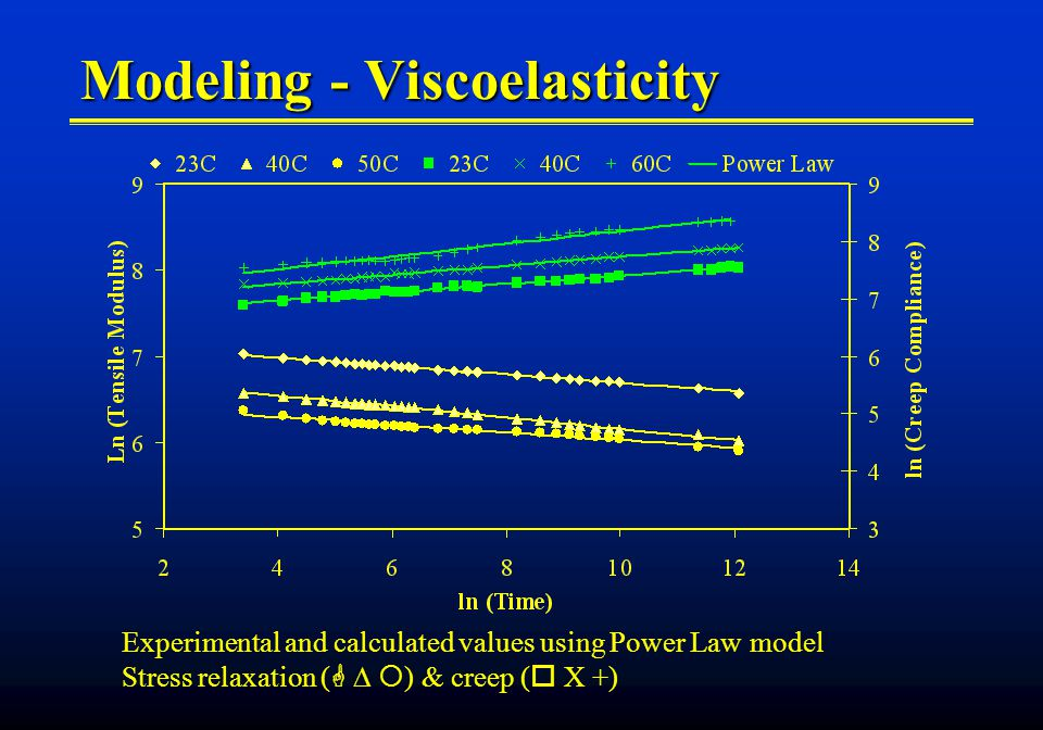 Modeling - Viscoelasticity Experimental and calculated values using Power Law model Stress relaxation ( ) & creep ( X +)