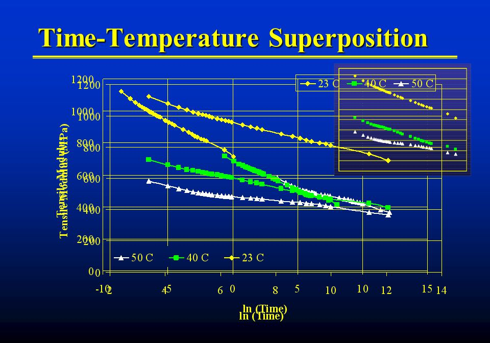 Time-Temperature Superposition