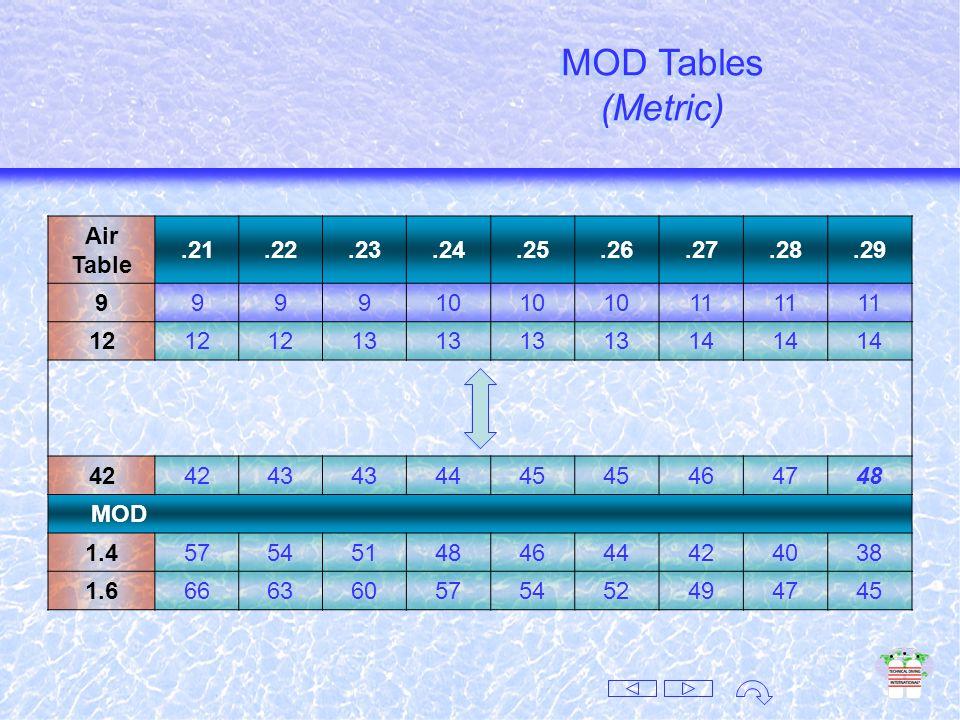 MOD Tables (Imperial) MOD Tables (Imperial) Air Table.21.22.23.24.25.26.27.28.29 30 31323334353637 40 41424344464748 140 142144146149151154156159 MOD 1.4187177167159151144138132126 1.6218207196187178170162155149 MOD Tables (Imperial)