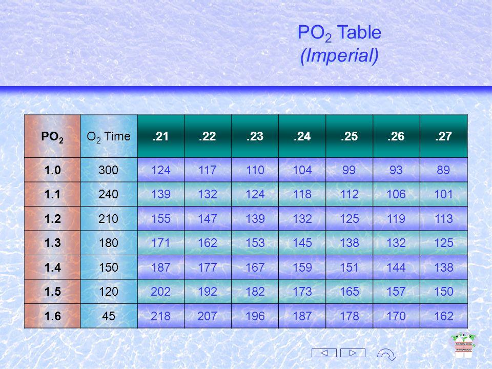 MOD Tables (Metric) MOD Tables (Metric) Air Table.21.22.23.24.25.26.27.28.29 999910 11 12 13 14 42 43 4445 464748 MOD 1.4575451484644424038 1.6666360575452494745 MOD Tables (Metric)