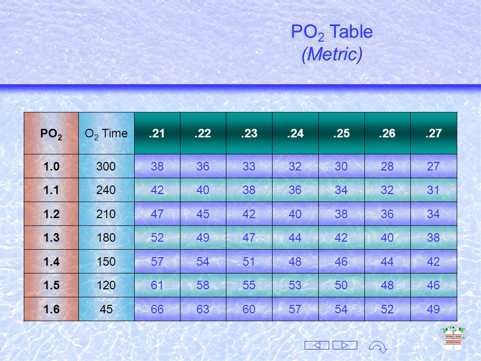 PO 2 Table (Imperial) PO 2 Table (Imperial) PO 2 O 2 Time.21.22.23.24.25.26.27 1.0300124117110104999389 1.1240139132124118112106101 1.2210155147139132125119113 1.3180171162153145138132125 1.4150187177167159151144138 1.5120202192182173165157150 1.645218207196187178170162 PO 2 Table (Imperial)