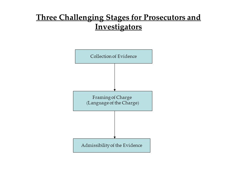 Three Challenging Stages for Prosecutors and Investigators Collection of Evidence Framing of Charge (Language of the Charge) Admissibility of the Evidence