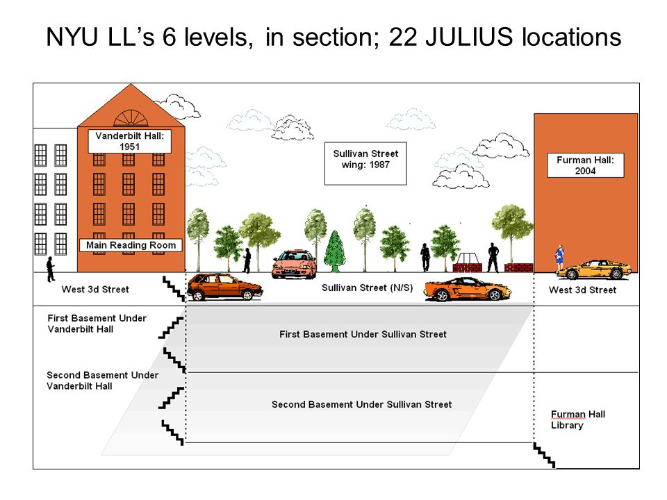NYU LLs 6 levels, in section; 22 JULIUS locations