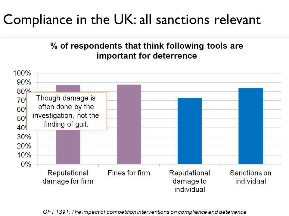 Compliance in the UK: all sanctions relevant Though damage is often done by the investigation, not the finding of guilt OFT 1391: The impact of competition interventions on compliance and deterrence