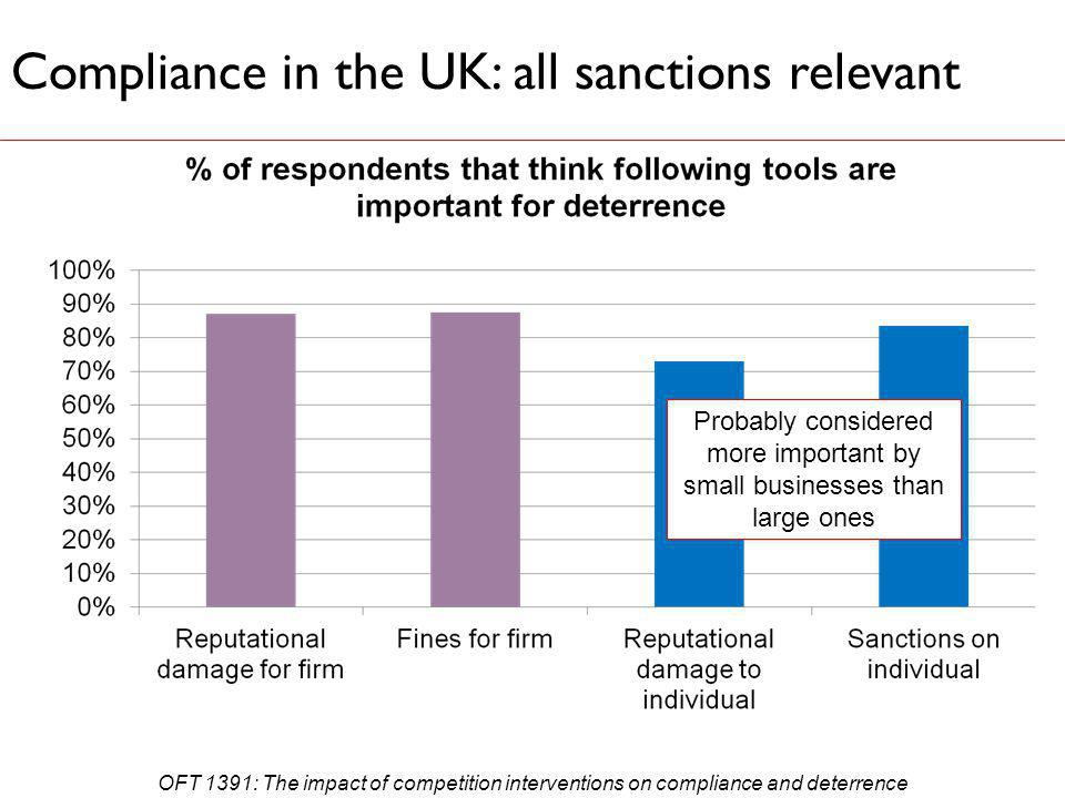 Compliance in the UK: all sanctions relevant Probably considered more important by small businesses than large ones OFT 1391: The impact of competition interventions on compliance and deterrence