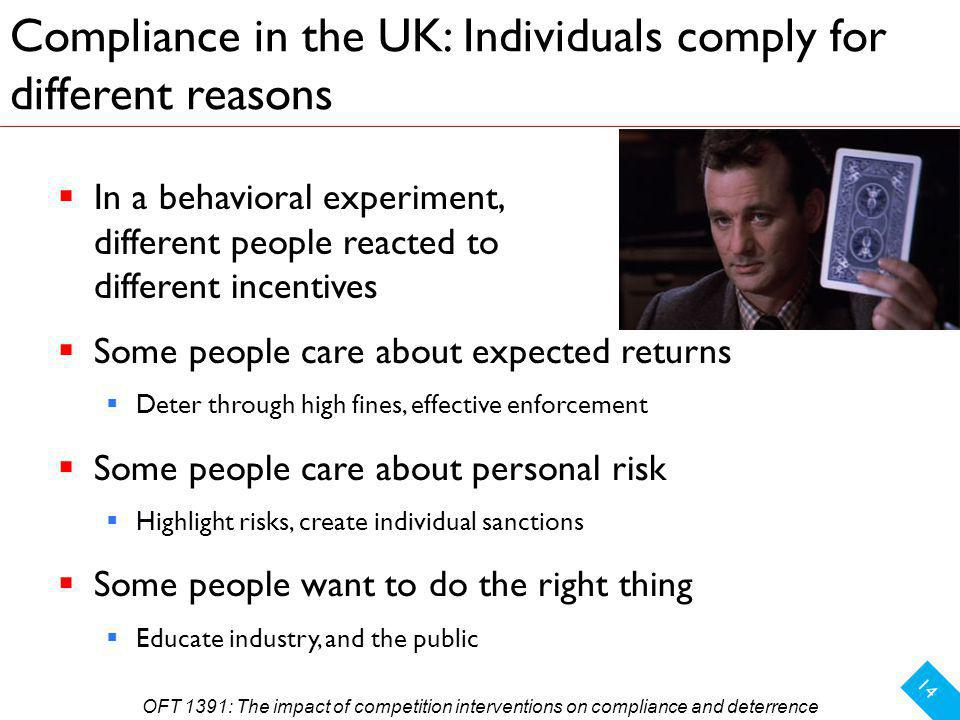 Compliance in the UK: Individuals comply for different reasons 14 In a behavioral experiment, different people reacted to different incentives Some people care about expected returns Deter through high fines, effective enforcement Some people care about personal risk Highlight risks, create individual sanctions Some people want to do the right thing Educate industry, and the public OFT 1391: The impact of competition interventions on compliance and deterrence