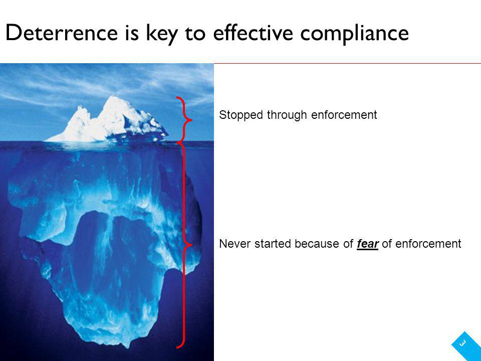 Deterrence is key to effective compliance 3 Never started because of fear of enforcement Stopped through enforcement